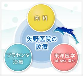 矢野医院の診療